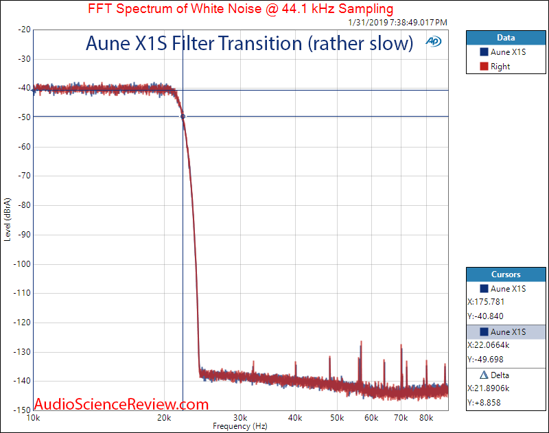 Aune X1S DAC and Headphone Amplifier Filter Response Measurements.png